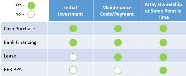 solar-financing-options-snapshot