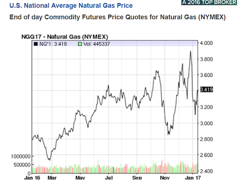 How Do Businesses Impact Natural Gas